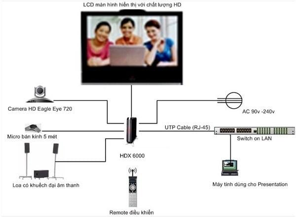 Sơ đồ lắp đặt hệ thốngâm thanh hội nghị truyền hình